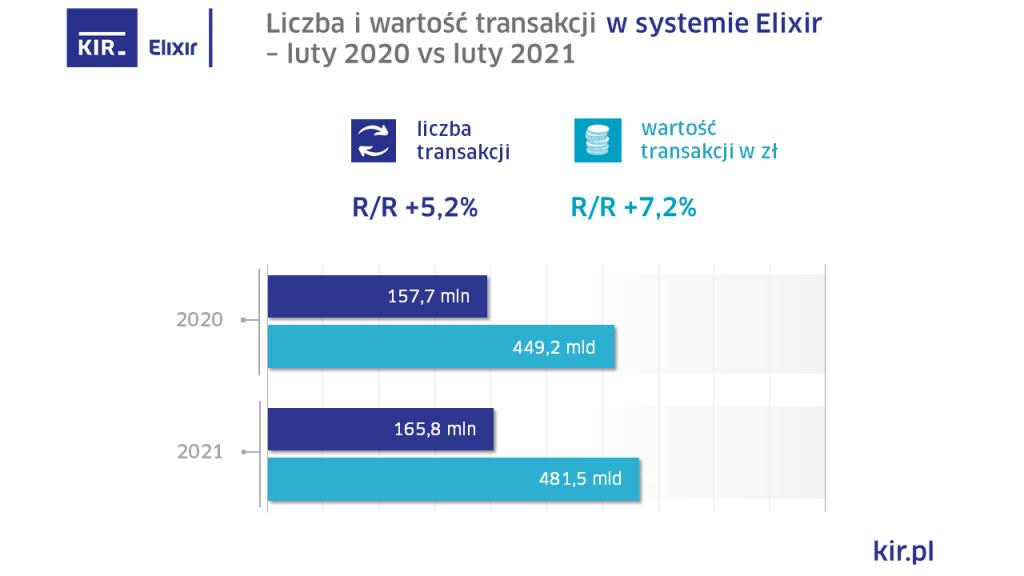 Elixir wyniki