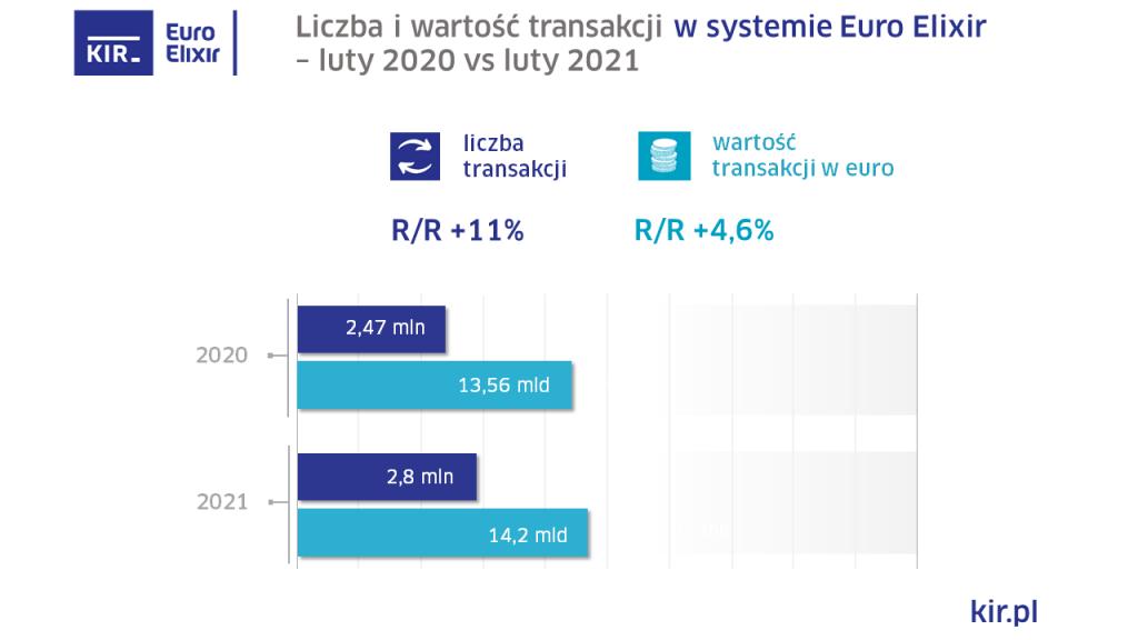 Elixir Euro wyniki