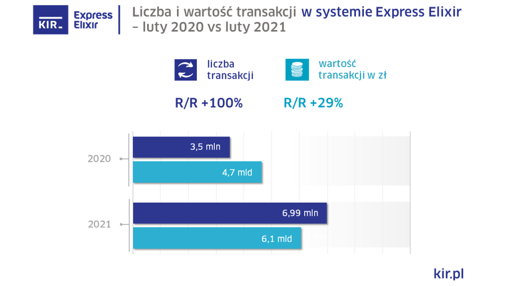 Elixir Express wyniki